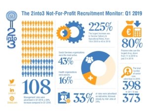 2into3 Recruitment Monitor Q1 2019