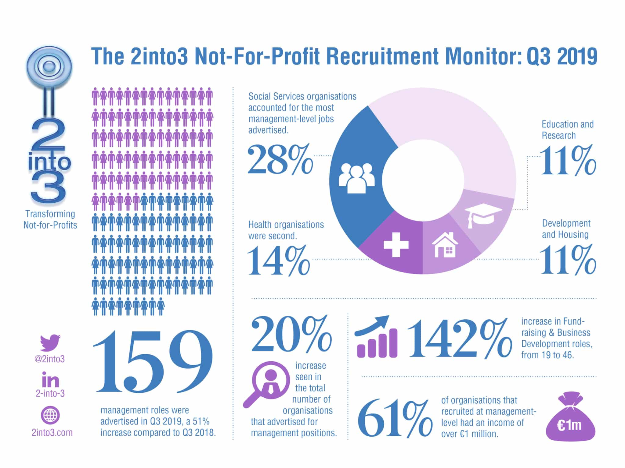 2into3 Recruitment Monitor Q3 2019