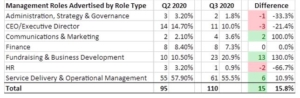 Management Roles Advertised by Role Type Q3 2020