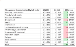Management Roles Advertised by SubSector Q3 2020