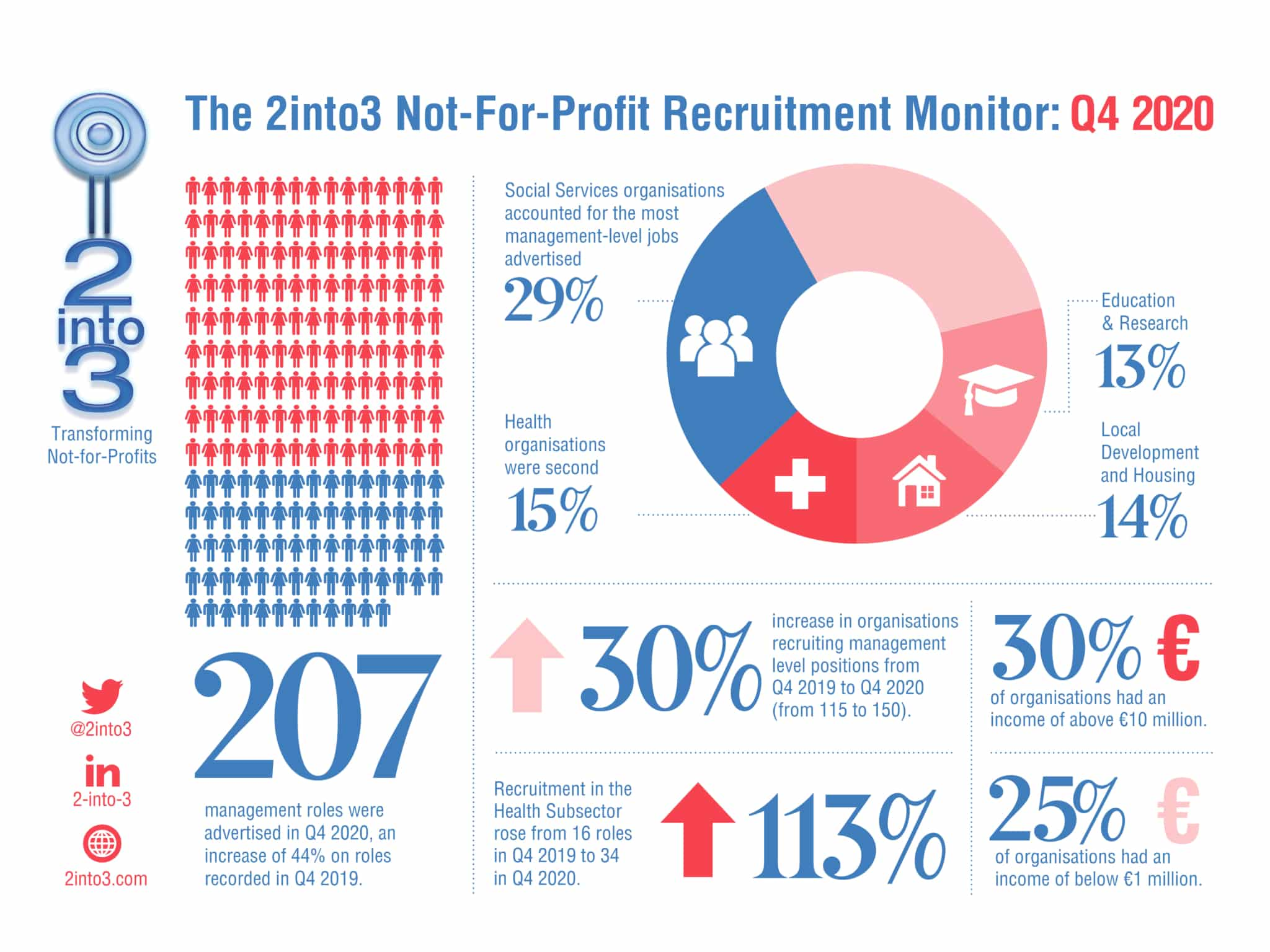 2into3 Quarterly Recruitment Monitor Q4 2020 for Not-for-Profit sector Ireland