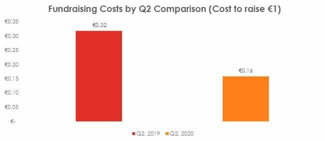 Fundraising Costs Q2 2020 comparison Irish Giving Index 2into3
