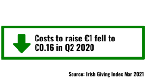 Cost to raise €1 in Q2 2020 was €0.16 for €1. Irish Giving Index by 2into3