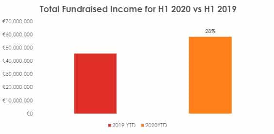 Irish Giving Index Fundraised income increase Q1 2020 2into3