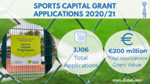 Sports Capital Grant applications 2021 analysis 2into3