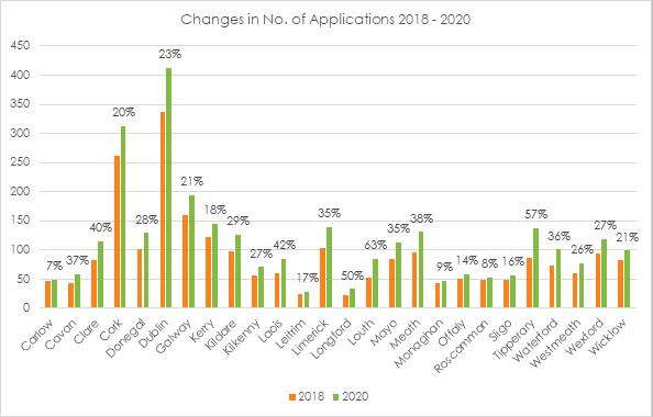 2into3- Sports Capital Grant Applications 2021