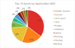 2into3- Sports Capital Grant Applications Top 10 Sports by Application