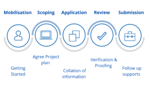 2into3's Grant Application Process stages