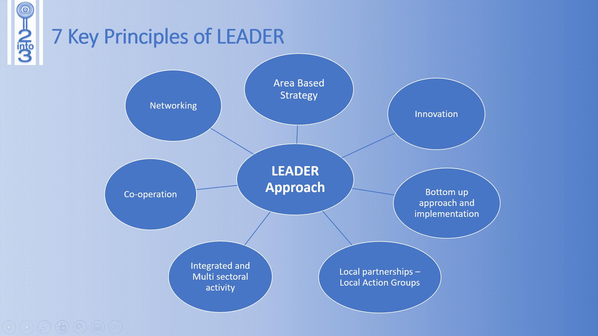 LEADER programme 7 key aspects 2into3