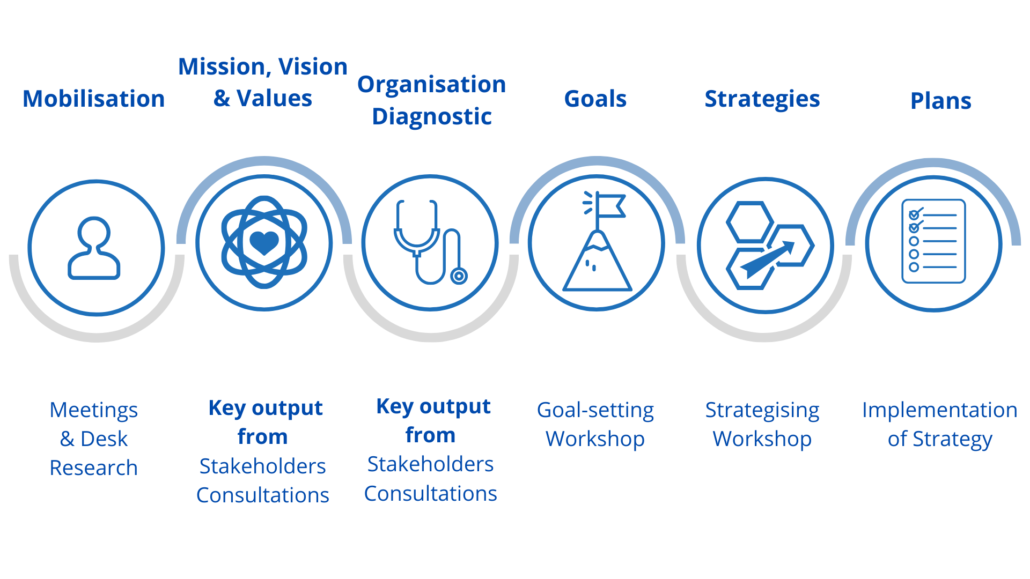 2into3 Strategic Planning Process for nonprofits