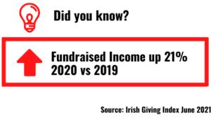 Irish Fundraised Income increased 21% in 2020. Irish Giving Index